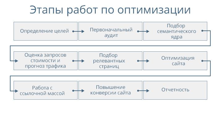 этапы оптимизации