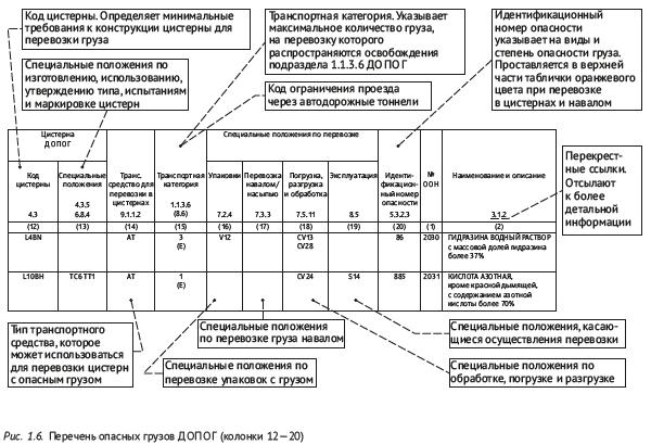 Перечень опасных грузов ДОПОГ (колонки 12—20)
