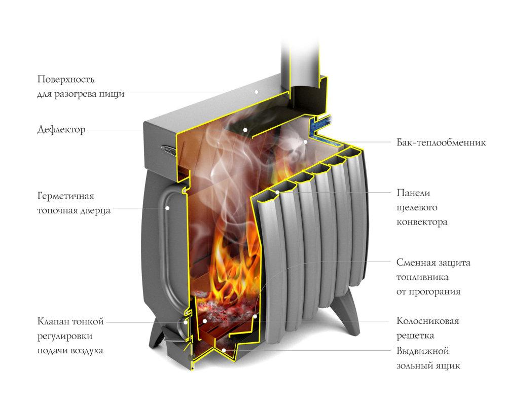 Огонь-батарея лайт в разрезе