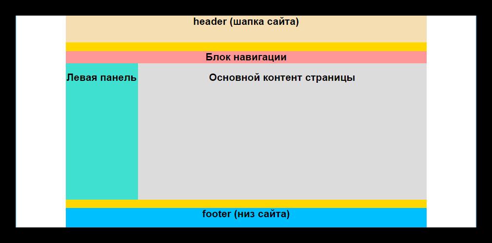 Стандартный шаблон расположения элементов в верстке