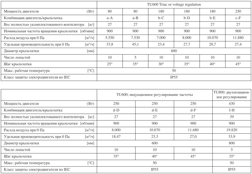 Таблица по вытяжным шахтам TU600 для коровников