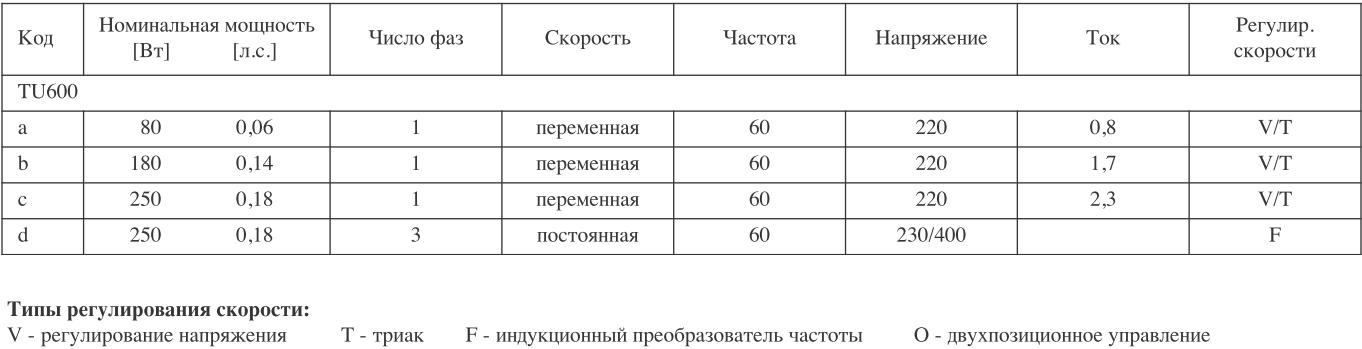 Характеристики вытяжной шахты TU600 для коровников