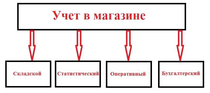 Классификация видов учета товаров в розничном магазине