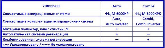 Drevox.ru_Фильтровальная_кассета_Эковент_К_700x1500_Таблица_совместимости_и_комплектаций