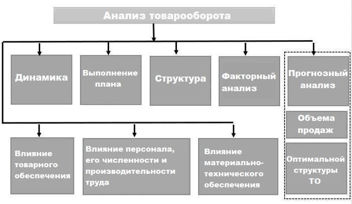Анализ товарооборота