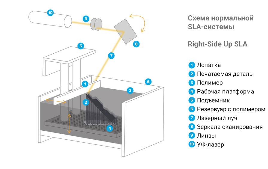 схема sla 3д принтера