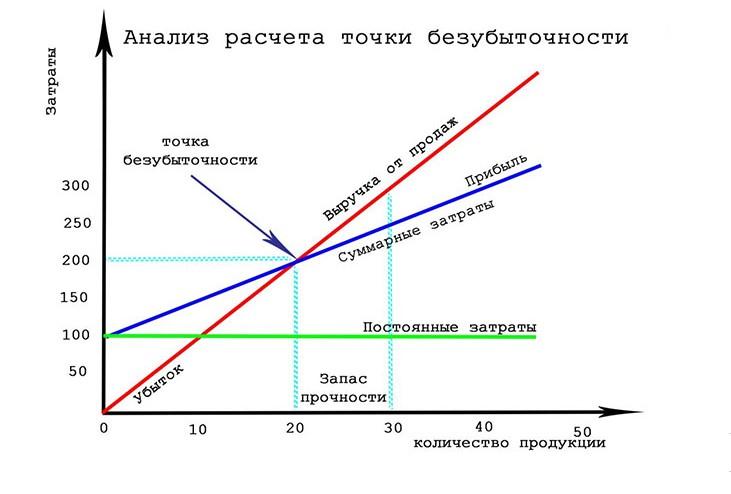 Анализ расчета точки безубыточности
