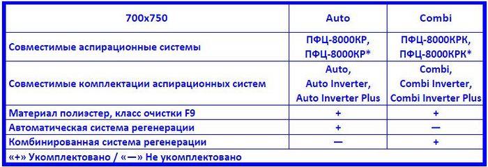 Drevox.ru_Фильтровальная_кассета_Эковент_К_700x750_Таблица_совместимости_и_комплектаций
