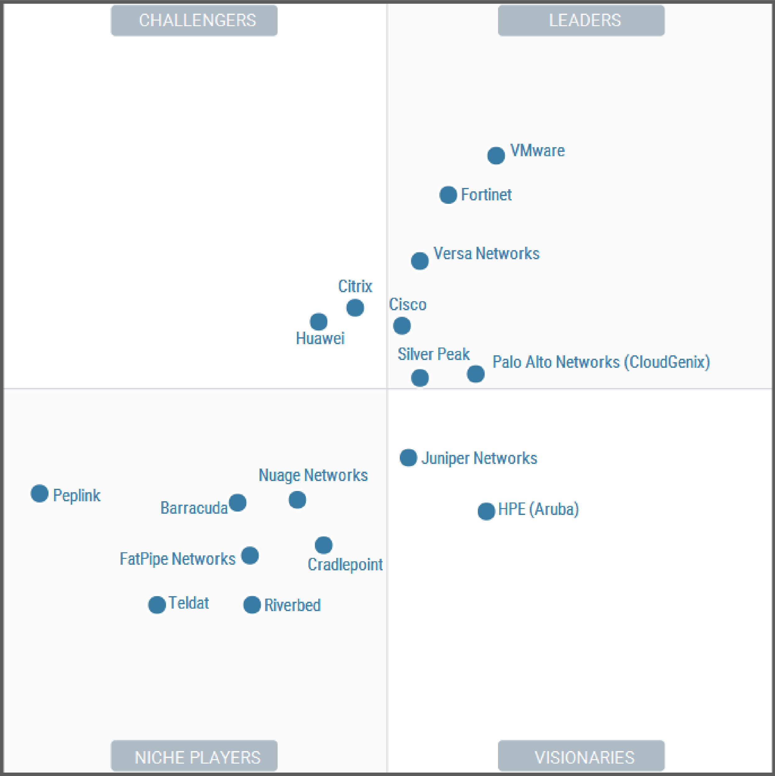 Versa Networks Gartner Magic Quadrant