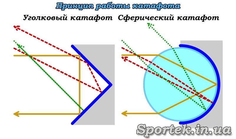 принципи роботи куткового і сферичного катафотів