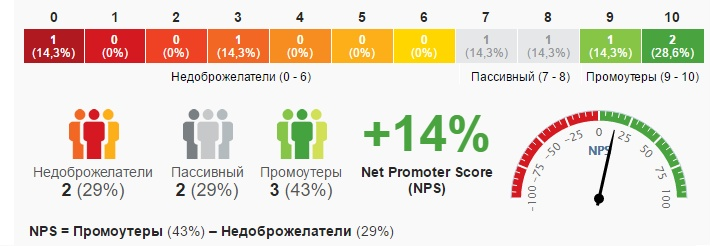 Пример расчета индекса популярности клиентов NPS