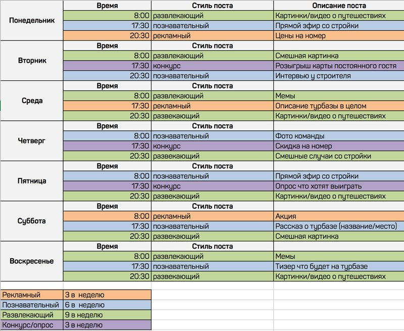 Пример распределения количества публикаций на неделю