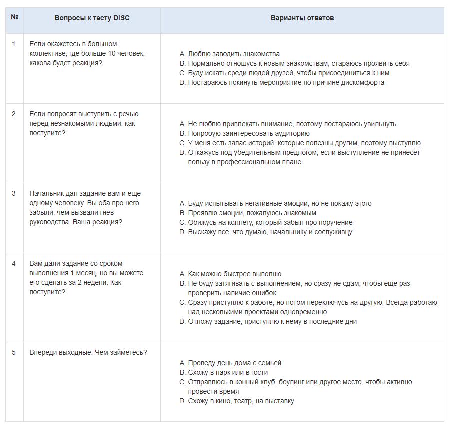 Примеры вопросов для оценки по методике DISC