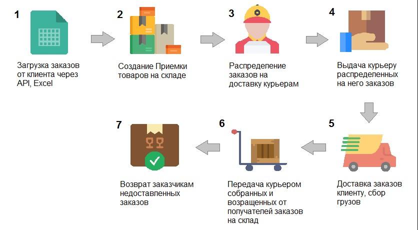 Стандартная схема обработки заказов в интернет-магазине