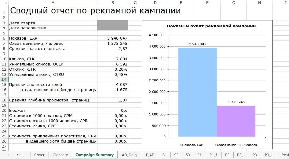 Отчет о выполненной работе от рекламного агентства