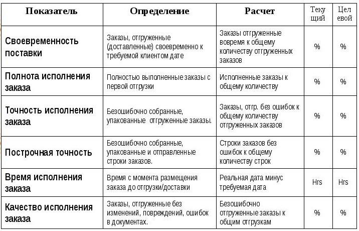 Показатели эффективности сотрудников отдела доставки