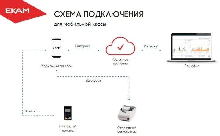 Мобильный кассы могут синхронизироваться с бухгалтерией через облачное хранилище