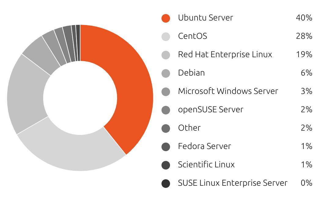 ubuntu number one