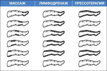 Массаж, лимфодренаж и прессотерапия в манжетых для ног WelbuTech Seven Liner