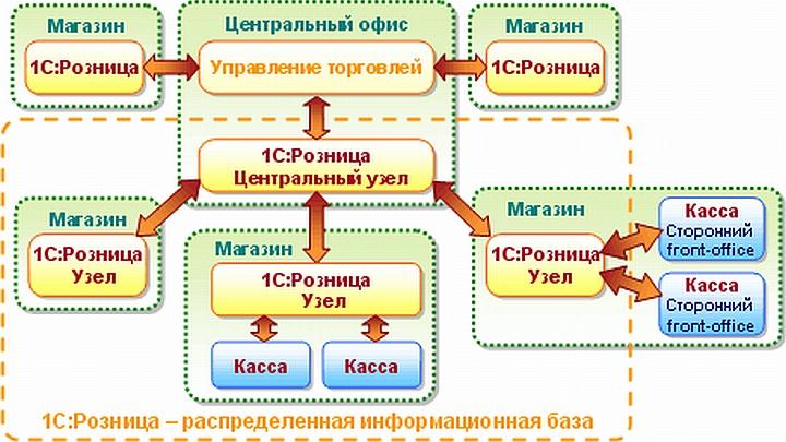 Схема распределенных информационных баз для сети розничных магазинов