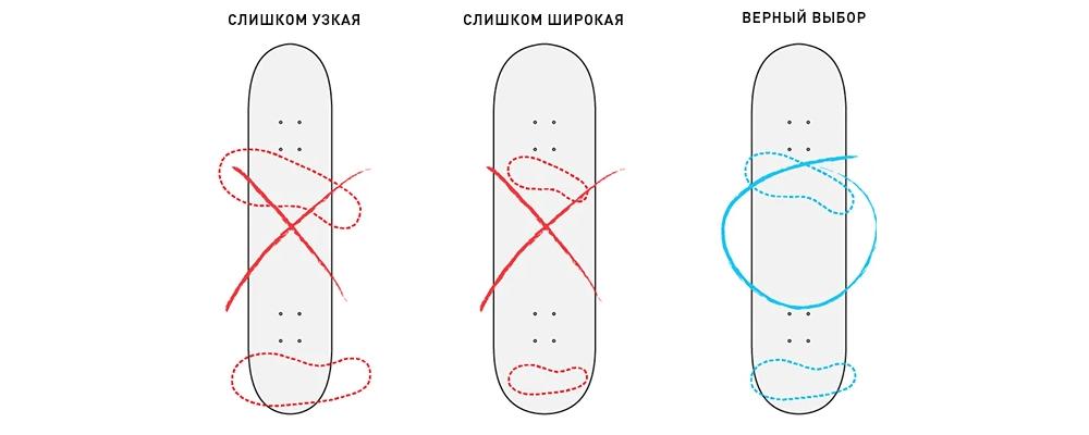Выбор ширины деки для скейта