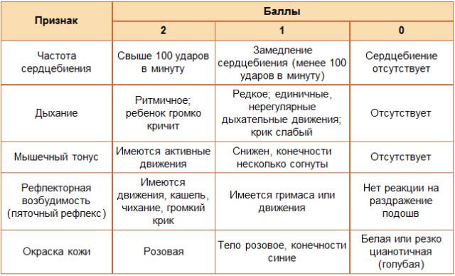 шкала_Апгара.jpg