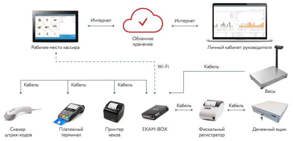 Оборудование интегрируется с ККТ при помощи программы для автоматизации ЕКАМ