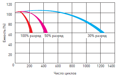 Срок службы аккумулятора Delta HR в циклическом режиме (5 лет)