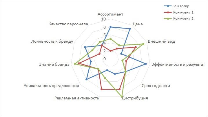 многоугольник конкурентоспособности