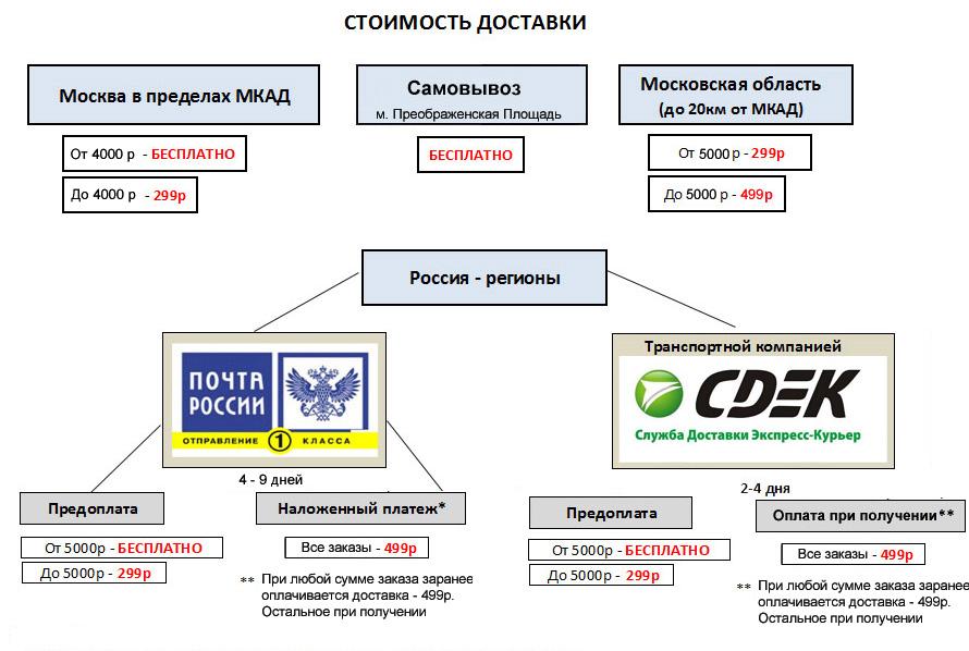 Условия доставки в SKIRUNNER.RU
