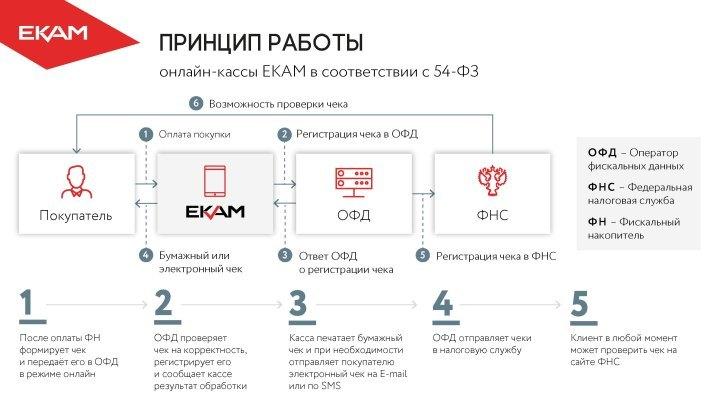 Схема передачи фискальной информации чека с онлайн-кассы в ФНС