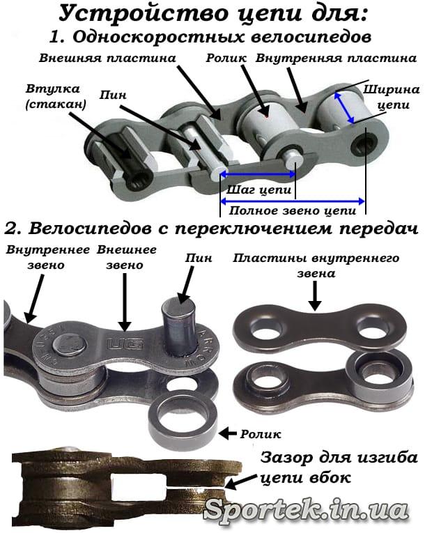Устройство велосипедной цепи