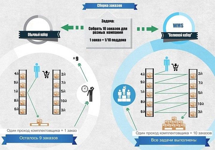 Преимущества планирования заданий с помощью WMS-системы