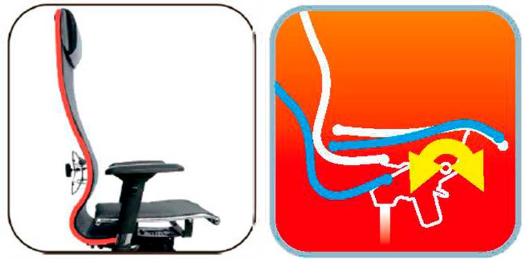 Форма спинки придает креслу устойчивость. Смещенный вперед центр качания..