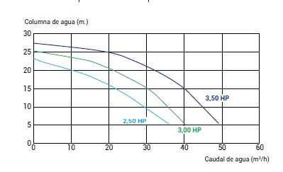 Песочные насосы для бассейна напорные характеристики