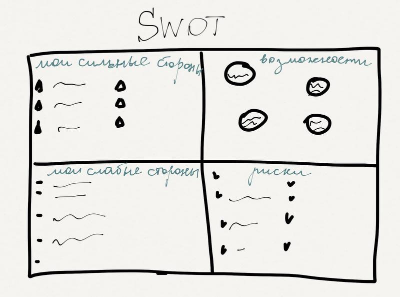 Подготовка к SWOT-анализу