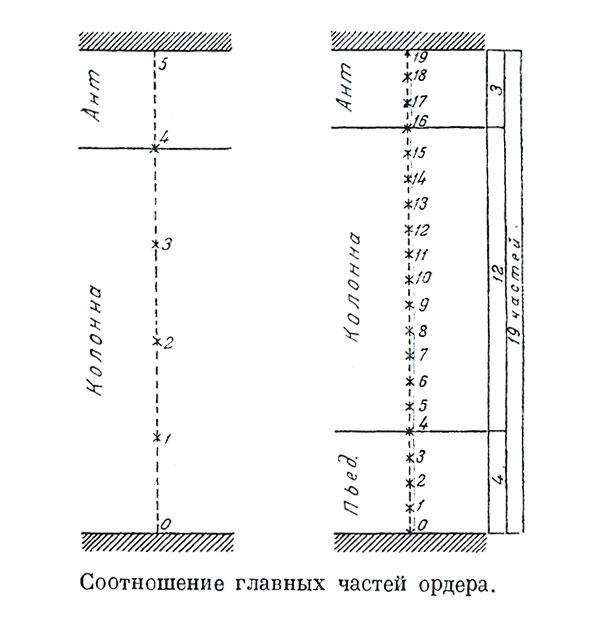 Соотношение главных частей ордера.