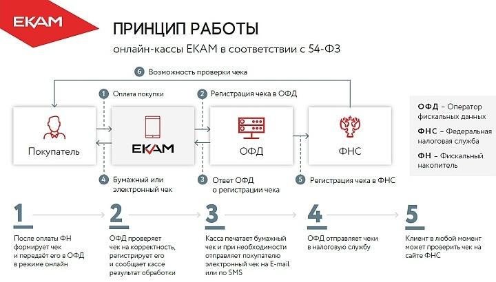Схема обработки фискальной информации при пробитии ЭЧ на онлайн-кассе