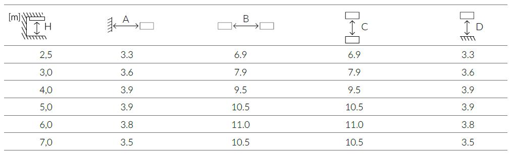 Дистанция между светильниками ONTEC C M1U 301 NM ST