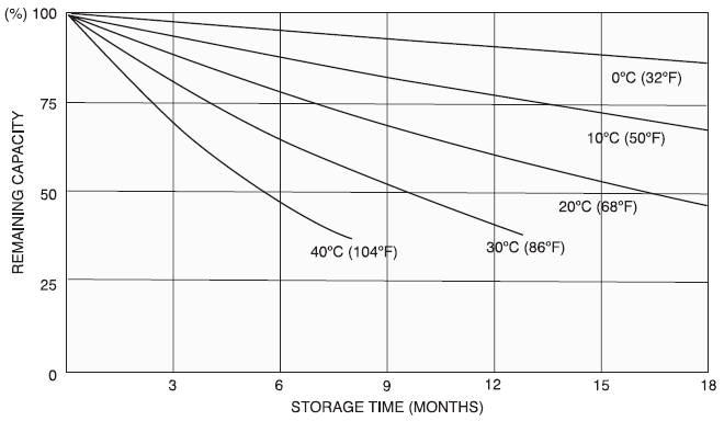 Характеристики саморазряда аккумуляторной батареи Yuasa NP