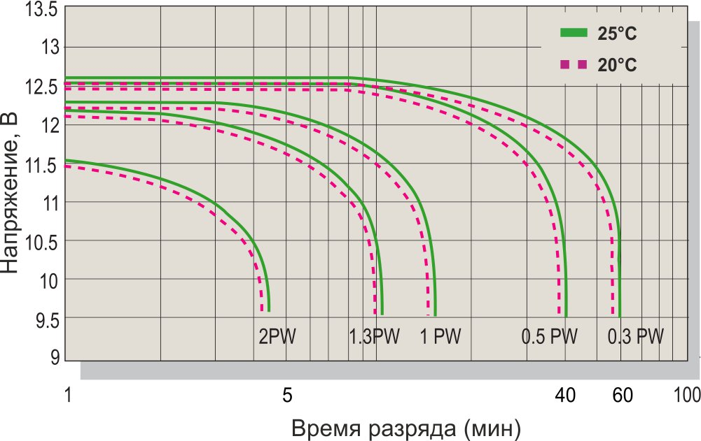Разрядные характеристики CSB серии HRL