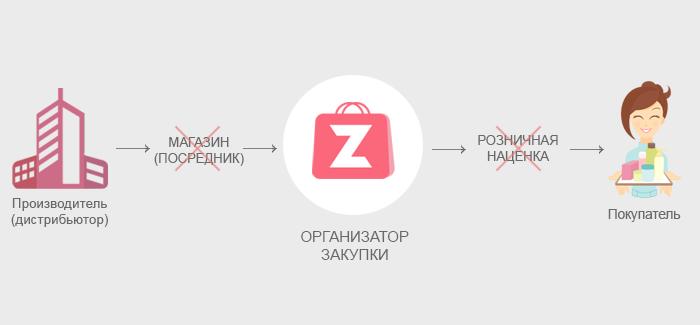 Схема работы совместных покупок