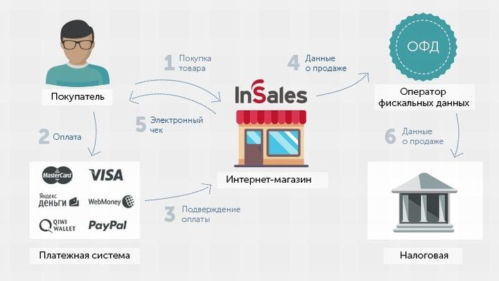Схема самостоятельно отправки электронного чека интернет-магазином