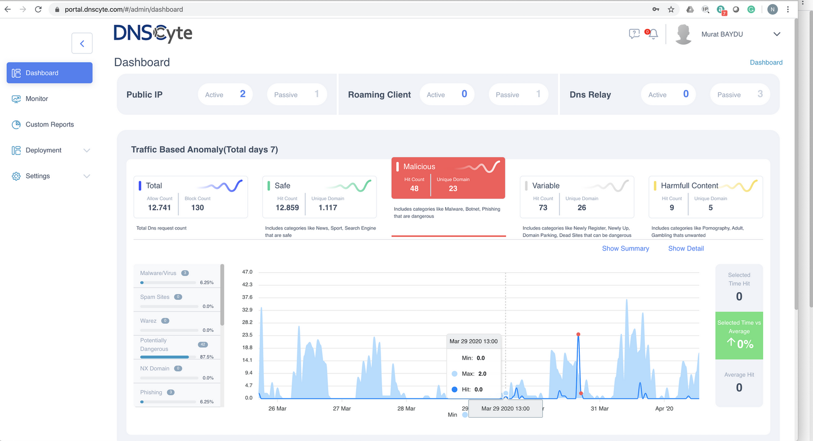 DNSCyte dashboard