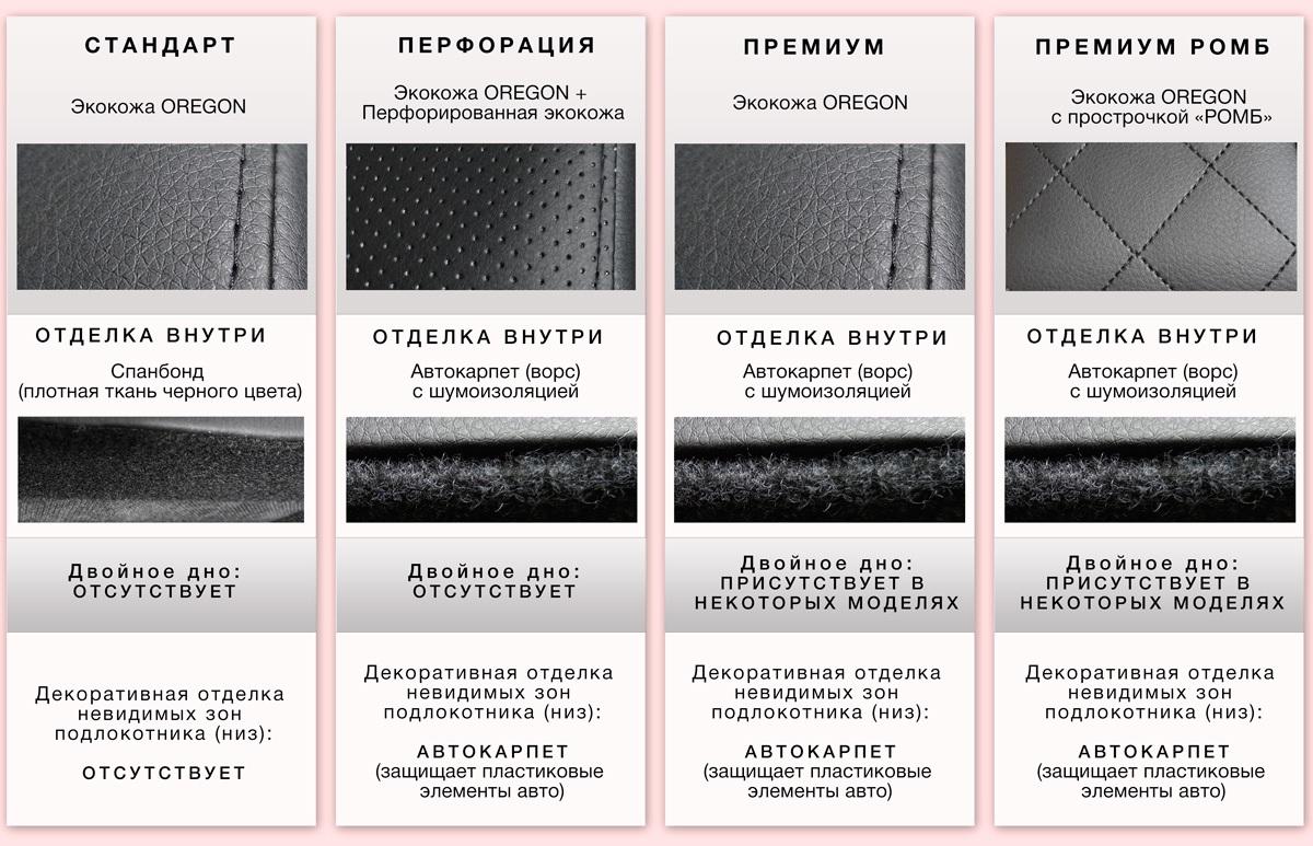 Отличия подлокотников в авто: Премиум, Ромб, Перфорация, Стандарт