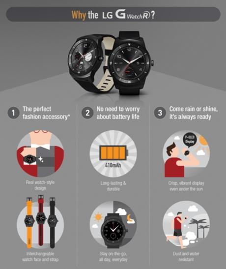 Пример инфографики для смарт-часов от бренда LG