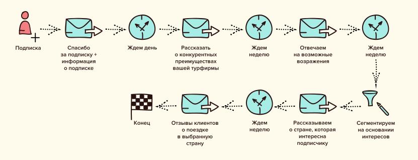 Пример welcome-цепочки для турфирмы