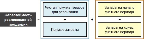 Формула себестоимости реализованной продукции для торговой компании