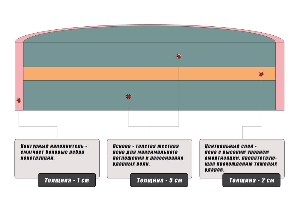 Макивара Dozen Monochrome трехслойный наполнитель