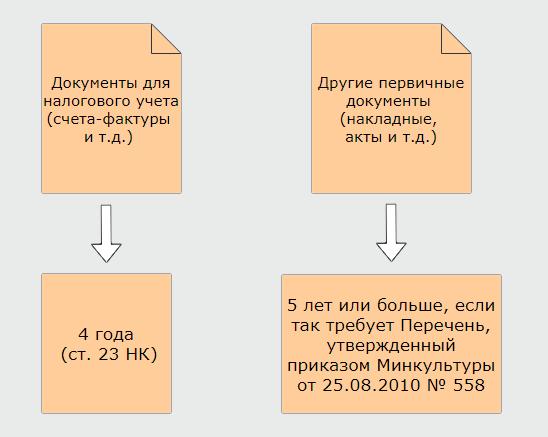 Сроки хранения документов